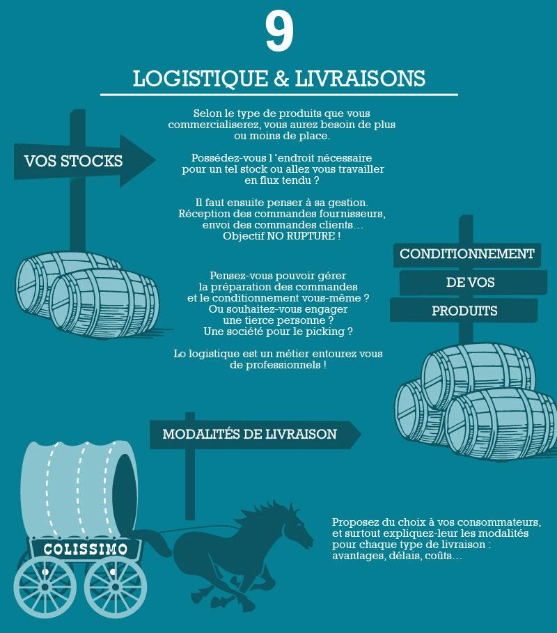 Infographie e-commerce - Etape 9 - Logistique & livraison