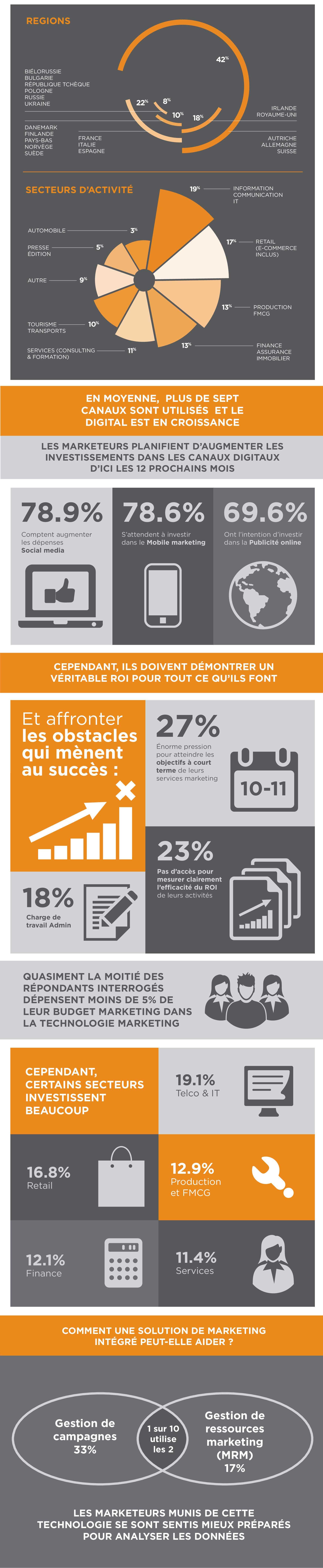 Infographie - Les 7 canaux prioritaires pour les directions marketing sont sur le web