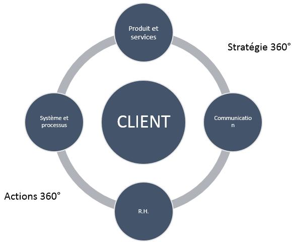 client_centre_entreprise