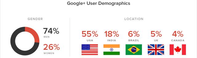 donnees-demographiques-google-plus