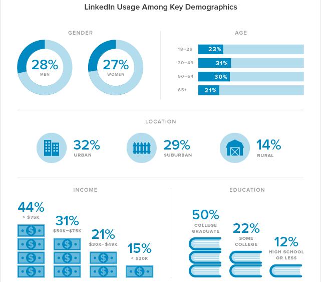 donnees-demographiques-linkedin