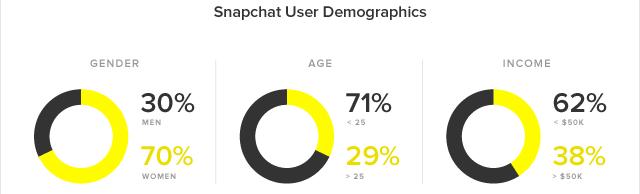 donnees-demographiques-snapchat