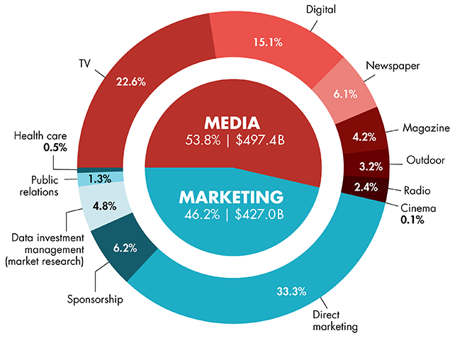 Etude groupM Répartition des dépenses Media et marketing