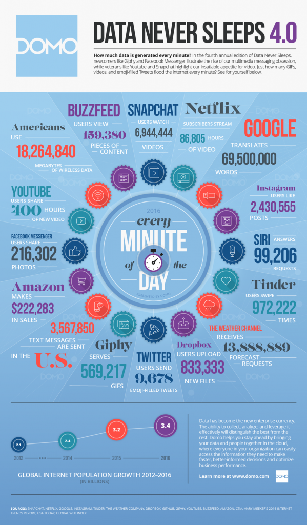 DOMO : Data never sleeps 4.0 Infographic