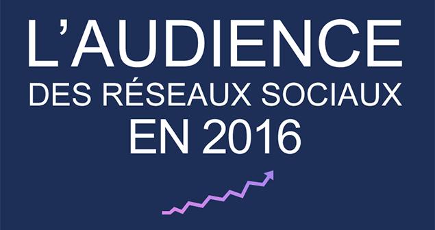 Audience des réseaux sociaux en 2016 : facebook, twitter, pinterest, instagram, linkedin, youtube, snapchat, google+